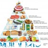 I benefici della Dieta Mediterranea protagonista dell'Expo 2015 e delle nostre tavole!
